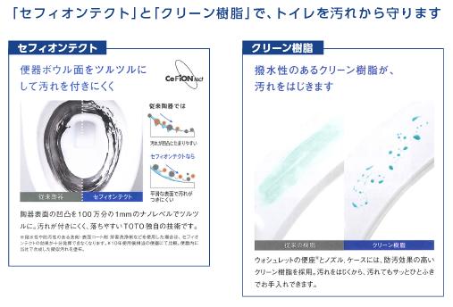 「セフィオンテクト」と「クリーン樹脂」でトイレを汚れから守ります